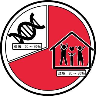 環境と遺伝関係